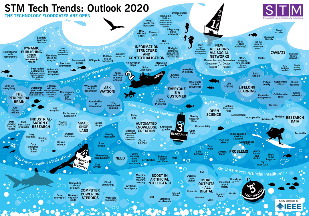STM Tech Trends Outlook 2020